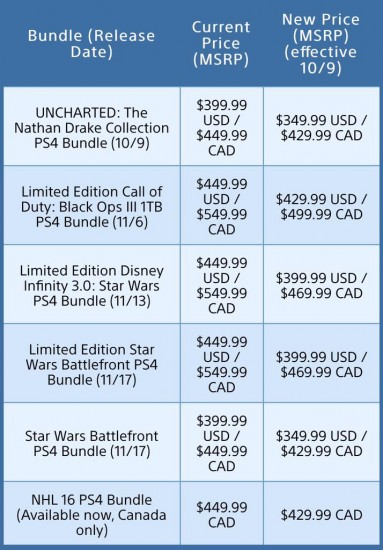 PlayStation 4 new prices