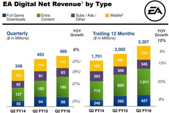 EA, DLC, sales, Madden, digital