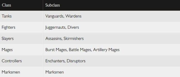 League of Legends Classes
