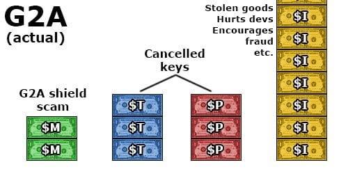 piracy vs G2A