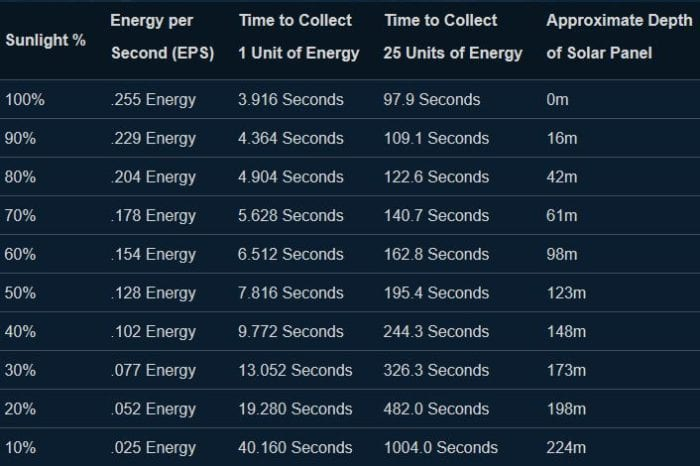 solar power, energy, base, power, generator, subnautica