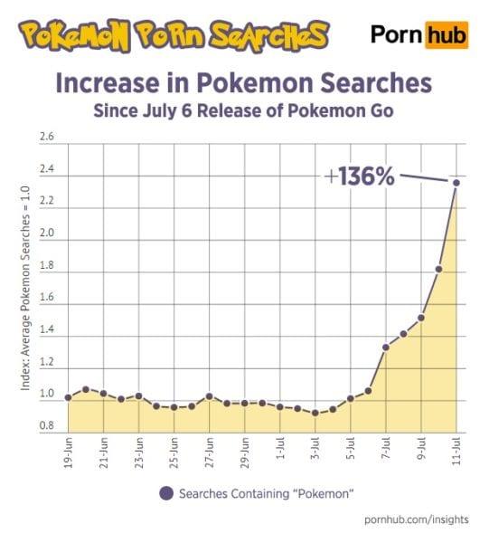 pornhub pokemon search