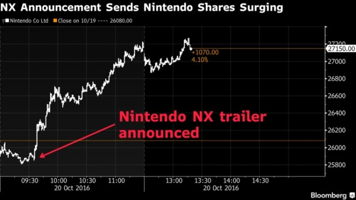 Nintendo Switch, market value