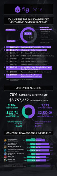 most crowdfunded games of 2016