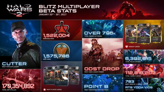 Halo Wars 2 Stats