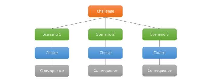 chat_mapper_branching_scenarios1