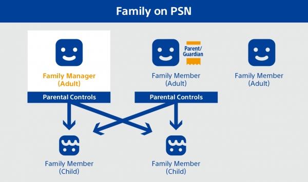 psnfamily