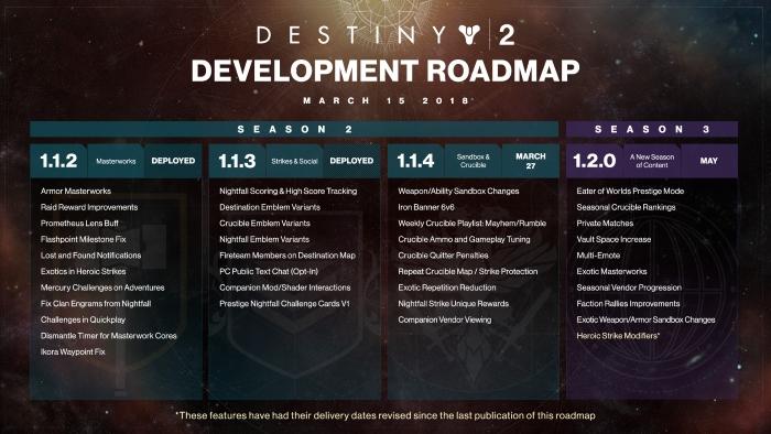 Destiny 2 March Dev Roadmap