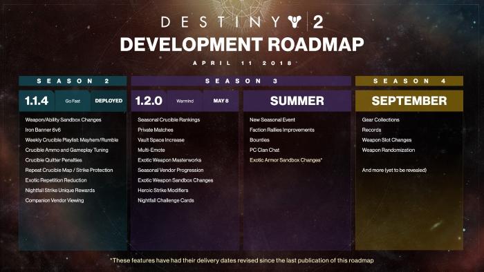 Destiny 2 Roadmap April September