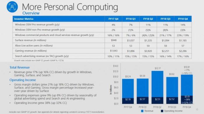 Microsoft's Revenue 2018