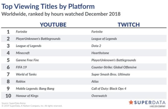 Fortnite is Still Dominating YouTube and Twitch, According to Latest