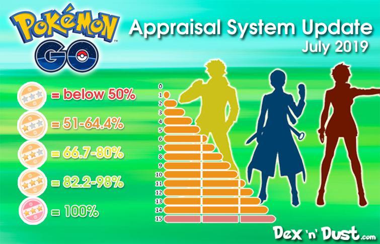 Pokemon GO: IV Appraisal Changes Explained (July 2019)