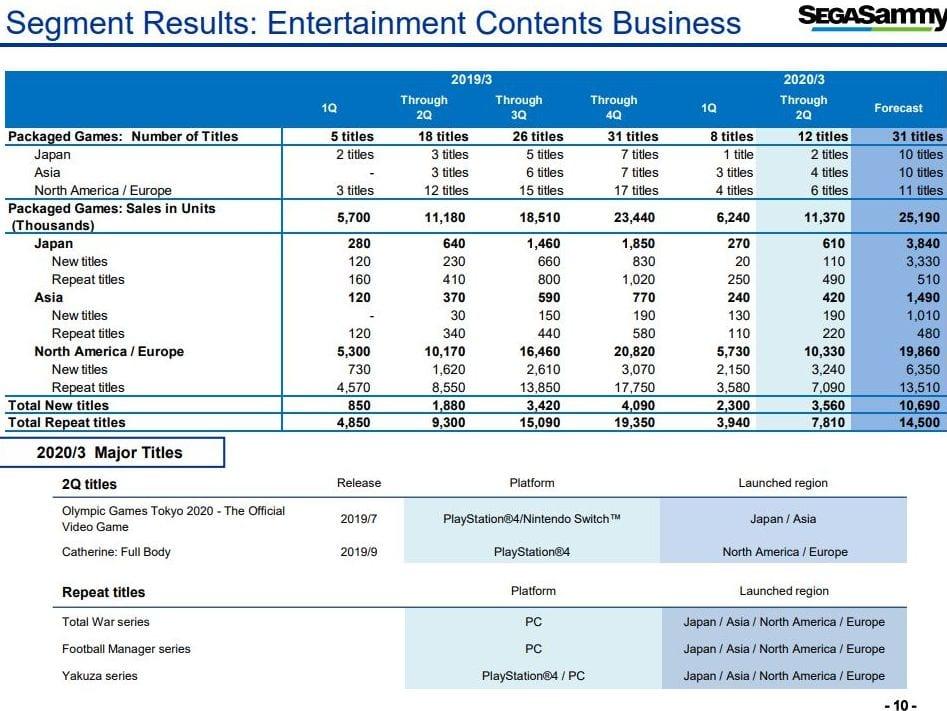 SEGA confirma el futuro lanzamiento de varios grandes títulos