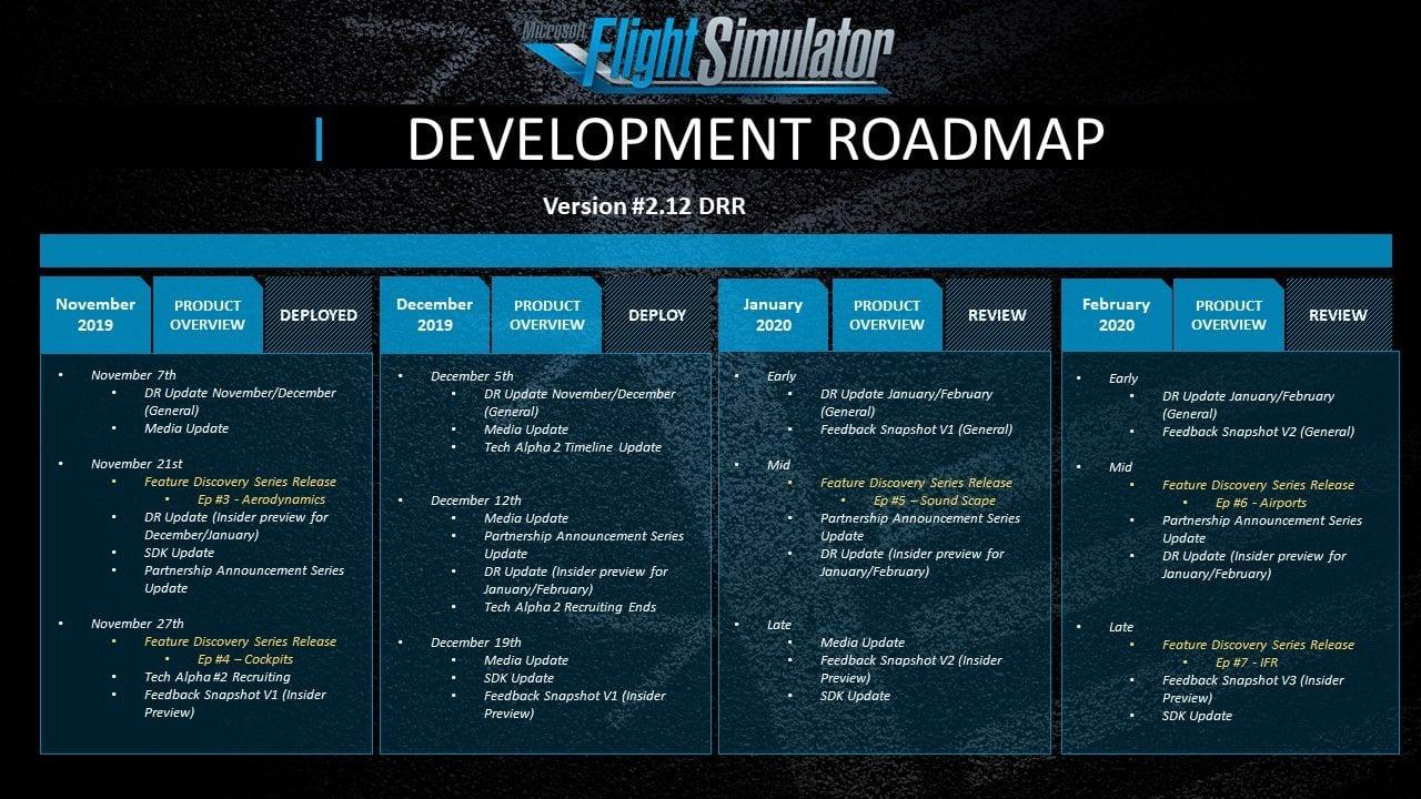 Microsoft Flight Simulator development map